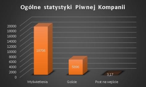 Ogólne statystyki...piwnakompania.wordpress
