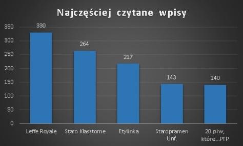 statystyki_piwnakompania-wordpress-3
