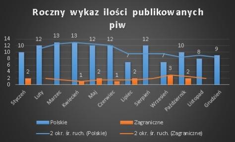 statystyki_piwnakompania-wordpress-6